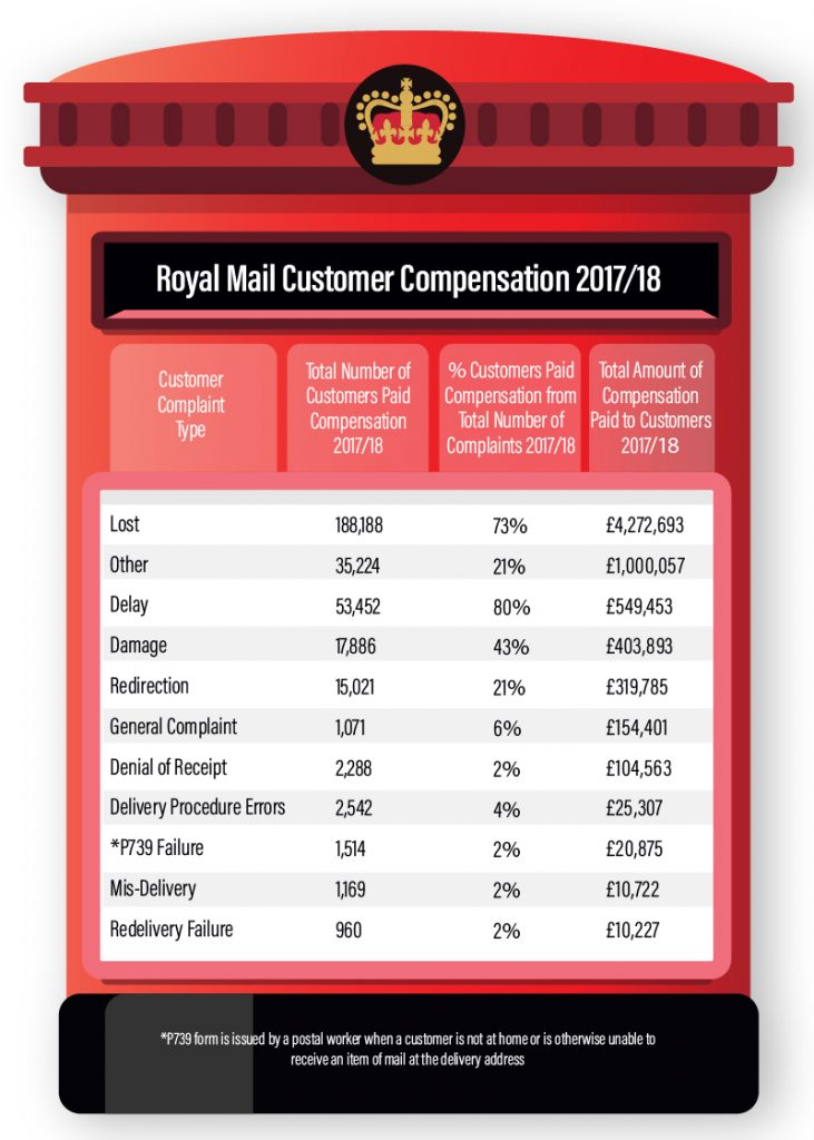 royal mail complaints