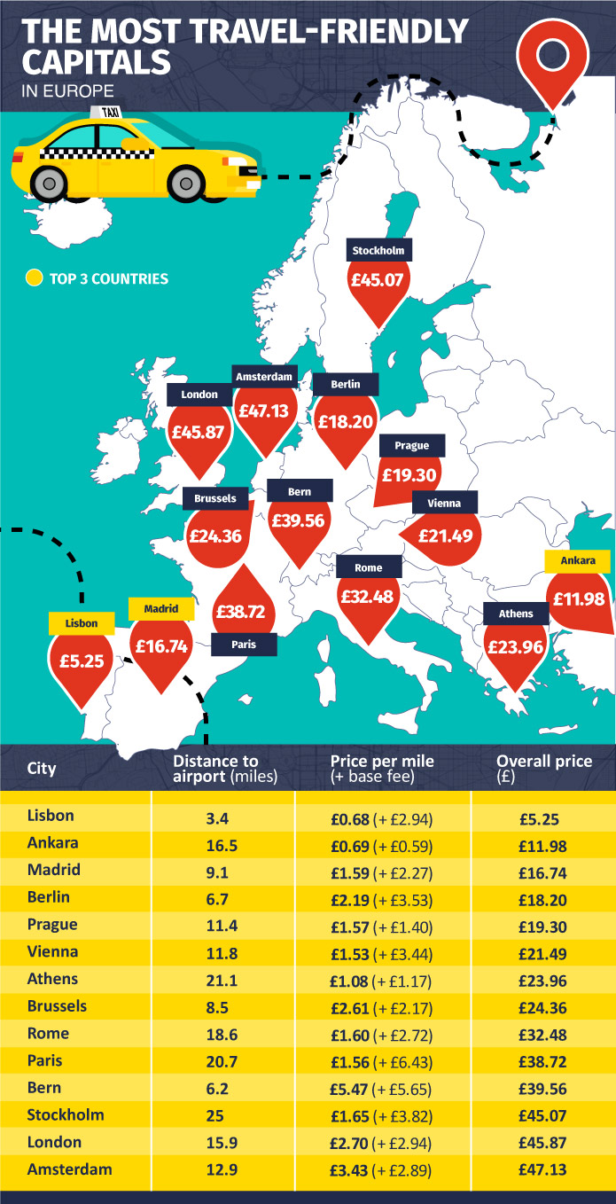 'REVEALED: The Most Travel Friendly Cities in Europe'
